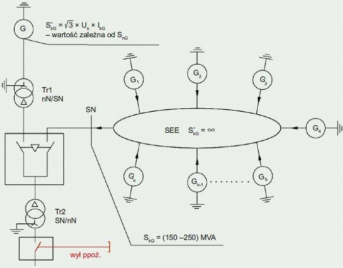 Rys. 11. Układ zasilania odbiorników nn, znajdujących się w znacznej odległości od ZP