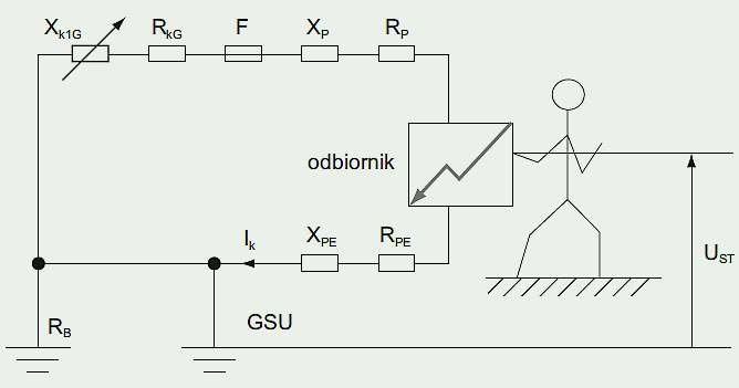 Rys. 13. Napięcie dotykowe na obudowie uszkodzonego odbiornika przy zwarciu jednofazowym z ziemią, gdzie: I<sub>k</sub> – prąd zwarciowy, R<sub>kG</sub> – rezystancja uzwojenia generatora, X<sub>k1G</sub> – reaktancja generatora przyjmowana do obliczani.