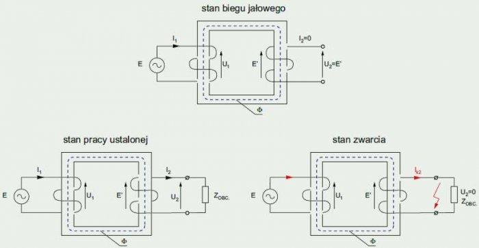 Rys. 3. Porównanie drogi strumienia magnetycznego w transformatorze jednofazowym dla różnych stanów pracy