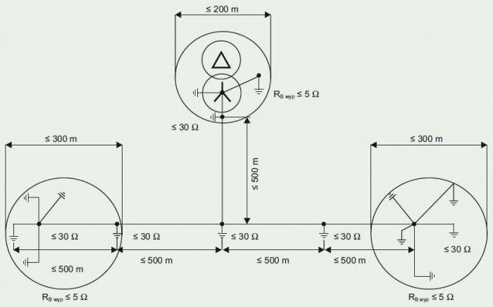 Rys. 9. Wymagania dotyczące uziemienia zespołu prądotwórczego zgodnie z normą N SEP-E001 [6]