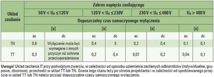 Tab. 2. Dopuszczalne czasy samoczynnego wyłączenia w układach zasilania TN oraz TT [5]