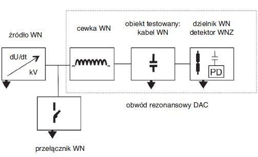 Rys. 6.   Schemat układu wytwarzającego napięcie przemienne tłumione wraz z detekcją wyładowań niezupełnych do badania kabli rozdzielczych i przesyłowych w miejscu ich zainstalowania (on-site)