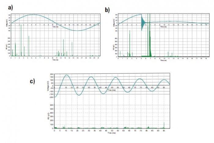 Rys. 12.   Przebieg napięcia probierczego DAC i przykładowe wyniki pomiaru intensywności wyładowań niezupełnych uzyskane podczas próby napięciem wytrzymywanym monitorowanym linii kablowej XLPE 220 kV, 13,35 km:  a) w kablu fazy L1 przy napięciu o warto.