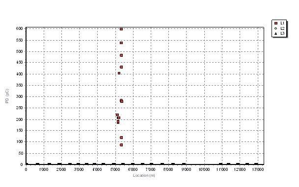 Rys. 13.   Odwzorowanie (mapping) miejsca występowania wyładowań niezupełnych wzdłuż całej długości linii kablowej uzyskane przy napięciu probierczym o wartości 1,3U0 w trakcie próby odbiorczej wykonywanej napięciem DAC. Napięcie robocze linii 220 kV, .