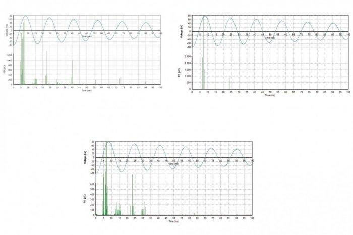 Rys. 15.   Wynik pomiaru intensywności wyładowań niezupełnych przy napięciu o wartości równej 1,5U0. Linia kablowa o napięciu roboczym 66 kV,  długości 2,2 km znajdująca się w eksploatacji od 30 lat