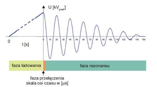 Rys. 4.   Schematyczny przebieg pojedynczej fali napięcia przemiennego tłumionego DAC. Maksymalna wartość napięcia DAC zależy od amplitudy napięcia przemiennego