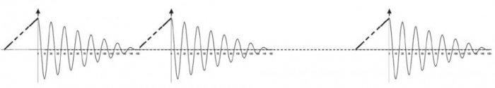 Rys. 5.   Przykładowy przebieg napięcia probierczego w czasie próby napięciem sinusoidalnym tłumionym. Czas trwania napięcia probierczego jest określony przez liczbę pobudzeń napięcia tłumionego DAC przyłożonego do kabla poddanego testowi. Maksymalna wa.
