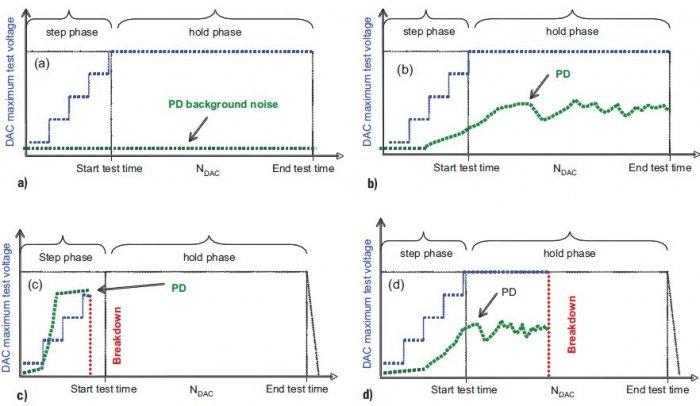 Rys. 7.   Cztery różne przykłady przebiegu próby napięciem probierczym wytrzymywanym: a) nie wystąpiło przebicie badanego układu izolacyjnego oraz nie obserwowano wyładowań niezupełnych o intensywności przekraczającej poziom zakłóceń tła, b) nie wystąpi.
