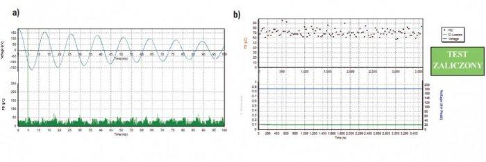 Rys. 9.   Wyniki badania napięciem wytrzymywanym monitorowanym (z pomiarem intensywności wyładowań niezupełnych). Linia kablowa 64/110 kV XLPE o długości 3,5 km, a) przykładowy obraz wyładowań niezupełnych przy napięciu 2xU0, b) próba napięciem wytrzymy.