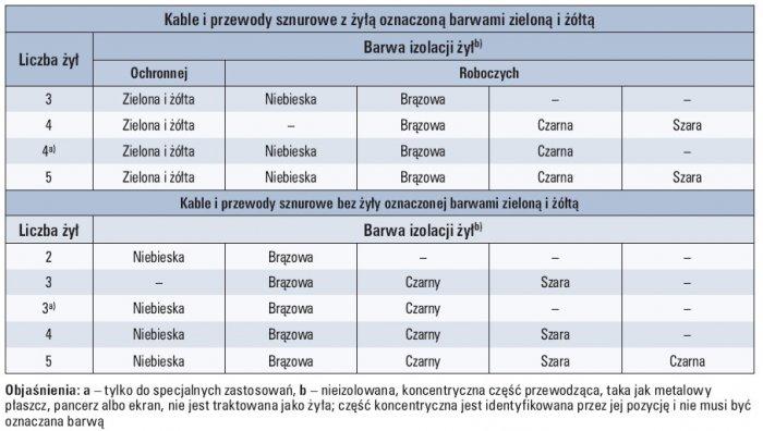 Tab. 2. Identyfikacja izolowanych żył kabli i przewodów o liczbie żył od 2 do 5