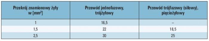 Tab. 1. Wartości obciążalności prądowej długotrwałej przewodów wielożyłowych o żyłach miedzianych w izolacji i osłonie polwinitowej, ułożonych w powietrzu, przy całkowicie rozwiniętym przewodzie [1]