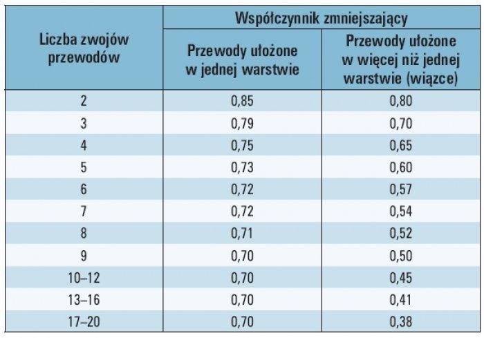 Tab. 2. Wartości współczynników zmniejszających obciążalność prądową długotrwałą przewodów, w zależności od liczby przewodów pozostałych na bębnie [1]