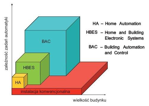 """Rys. 1. Współzależność instalacji konwencjonalnej oraz """"inteligentnego"""" systemu instalacyjnego w budynku (na podst. [1])"""