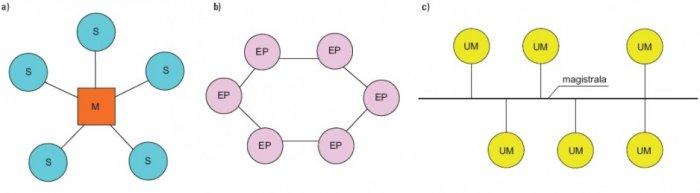 Rys. 2. Topologie stosowane w systemach instalacji inteligentnych: a) topologia gwiaździsta, gdzie: M – master, S – slave, b) topologia pierścieniowa, gdzie: EP – element topologii pierścieniowej, c) topologia magistralna, gdzie: UM – urządzenie magistra.