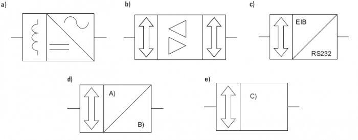 Rys. 3. Graficzne symbole urządzeń systemowych systemu KNX: a) zasilacz, b) sprzęgło, c) interfejs komunikacyjny z komputerem, d) sensor, gdzie: A – pole z symbolem informującym o rodzaju polecenia generowanego przez sensor, B – pole z symbolem wielkości.