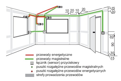 Rys. 4. Zasada prowadzenia przewodów magistralnych i energetycznych w instalacji systemu KNX z rozmieszczeniem i wymiarami stref instalacyjnych (na podst. [1])