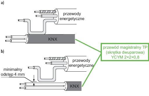 Rys. 5. Minimalne odstępy izolacyjne pomiędzy przewodem magistralnym a żyłami przewodów energetycznych: a) przewód magistralny w zewnętrznej osłonie, b) przewód magistralny pozbawiony zewnętrznej osłony [1]