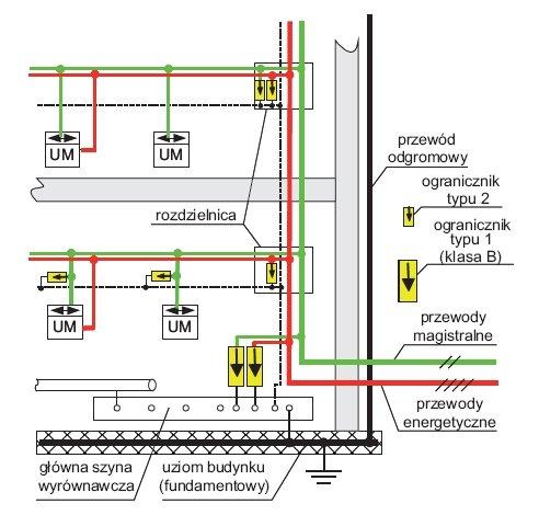 Rys. 8. Rozmieszczenie ograniczników klasy I i II w przykładowej instalacji inteligentnej wykonanej w systemie KNX/EIB (na podst. [1])
