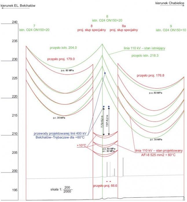 Rys.2. Profil skrzyżowania linii 110 kV z linią blokową 400kV