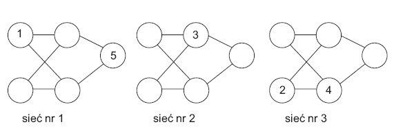 Rys. 1. Etap I algorytmu genetycznego [20]