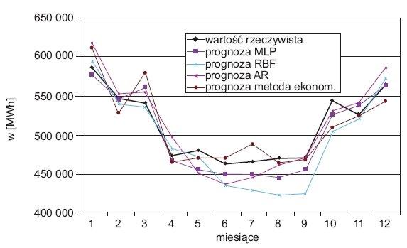 Rys. 10. Zestawienie wyników prognoz miesięcznego zapotrzebowania na energię elektryczną o horyzoncie 1 miesiąca dla testowego roku 2007 dla wybranych metod prognostycznych [2]