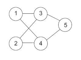 Rys. 2. Etap II – generacja sieci wirtualnej [20]