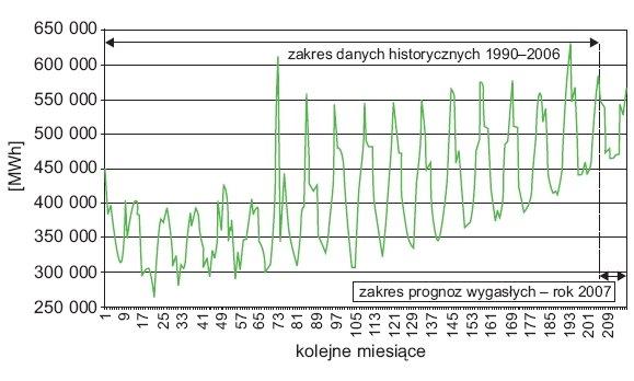 Rys. 4. Zakres danych historycznych oraz zakres prognoz martwych miesięcznego zapotrzebowania na energię elektryczną [2]