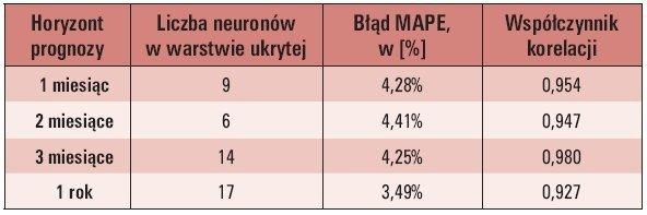 Tab. 2. Najlepsze wyniki prognoz zapotrzebowania na energię elektryczną uzyskane przy wykorzystaniu sieci neuronowej typu RBF [2]
