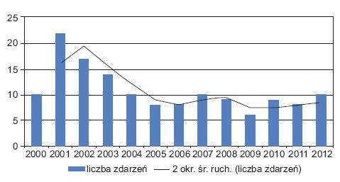 Rys.1. Liczba zdarzeń z udziałem acetylenu w poszczególnych latach (do końca sierpnia 2012 r.). Opracowanie własne