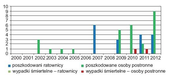 Rys.2. Liczba zdarzeń z udziałem acetylenu w poszczególnych latach (do końca sierpnia 2012 r.). Opracowanie własne