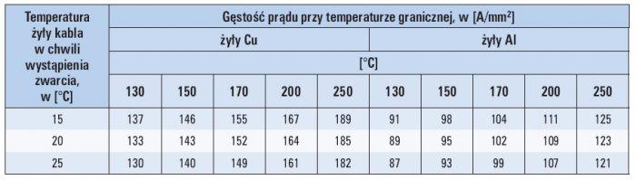 Tab. 1. Wartości prądu zwarcia, którym należy obciążyć żyły robocze odcinków probierczych w celu zbadania odporności na oddziaływanie cieplne prądu zwarcia według PN-90 E-06401