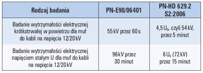 Tab. 2. Porównanie wymagań prób napięciowych według PN-E90/06401 oraz PN-HD 629.2 S2
