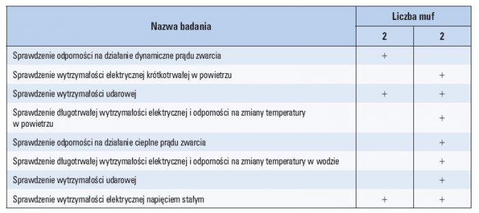 Tab. 3. Sekwencje badań wymagane przez normę PN-90 E-06401/04