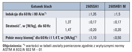 Tab. 1. Porównanie stratności i poboru mocy biernej wybranych gatunków blachy amorficznej [1]