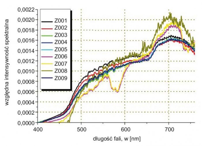Rys. 1. Rozkład natężenia oświetlenia dla dziewięciu wybranych żarówek, w tym 3 halogenowych. Oznaczenie kodów opisano w tabeli 1.