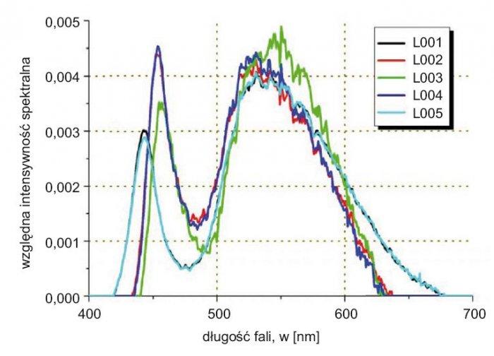 Rys. 2. Rozkład natężenia oświetlenia dla wybranych siedmiu źródeł światła wykonanych w technologii LED. Oznaczenie kodów opisano w tabeli 1.