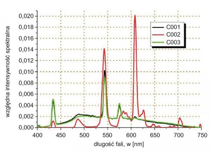Rys. 3. Rozkład natężenia oświetlenia dla trzech wybranych świetlówek. Oznaczenie kodów opisano w tabeli 1.
