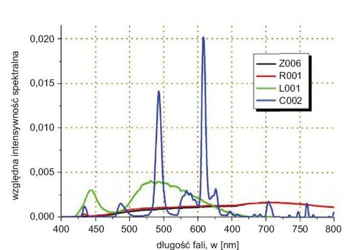 Rys. 4. Porównanie wybranych przedstawicieli źródeł światła. Oznaczenie kodów opisano w tabeli 1.