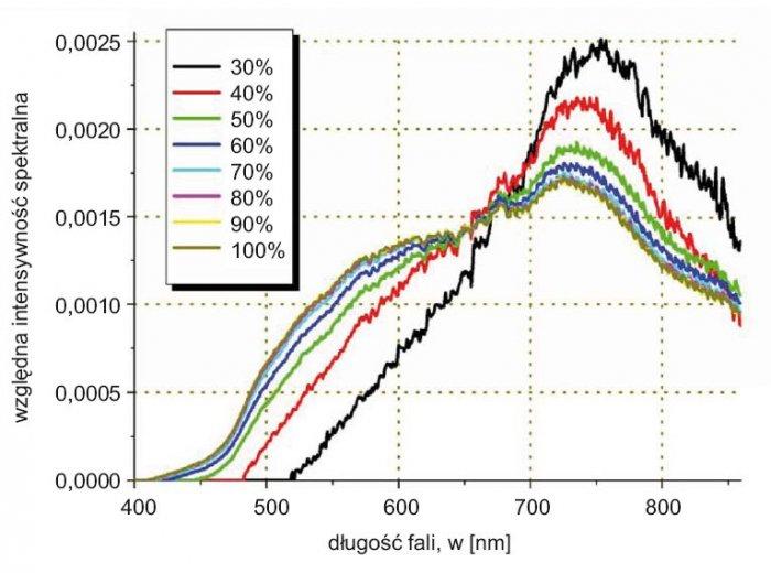 Rys. 5. Widmo światła żarówki Z005, dla zadanych względnych wartości mocy zasilania