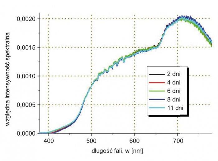 Rys. 6. Rozkład natężenia oświetlania podczas próby trwałości wybranej żarówki