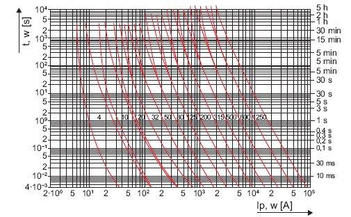 Rys. 1. Przykładowe charakterystyki czasowo-prądowe pasmowe WTNH 2 A – 1250 A gG