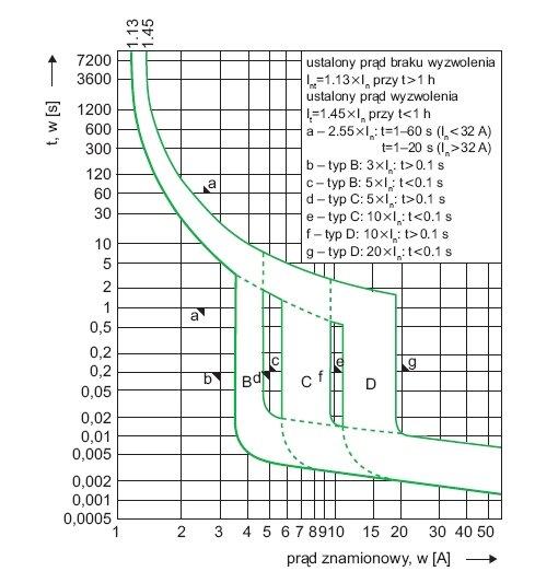 Rys. 2. Przykładowe charakterystyki wyzwalania B, C, D przy 30°C, zgodnie z IEC/EN 60898