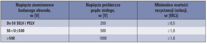 Tab. 1. Wymagane wartości napięć probierczych i minimalnych wartości rezystancji izolacji [1]