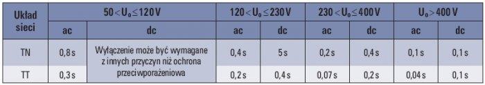 Tab. 2. Maksymalne czasy wyłączenia dla normalnych warunków środowiskowych [3]