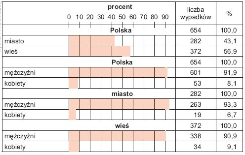 Rys. 2. Średni procentowy rozkład śmiertelnych wypadków porażeń prądem elektrycznym w Polsce w latach 2005–2009 w zależności od miejsca zamieszkania i płci ofiary wypadku