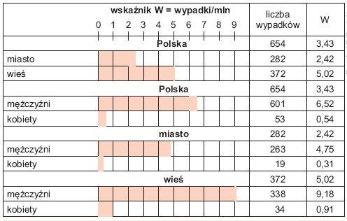 Rys. 3. Średnia wartość wskaźnika W śmiertelności w wypadkach porażeń prądem elektrycznym w Polsce w latach 2005–2009 w zależności od miejsca zamieszkania i płci ofiary wypadku