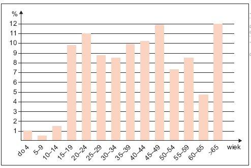 Rys. 4. Procentowy rozkład śmiertelnych wypadków porażeń prądem elektrycznym w grupach wieku ludności w Polsce w latach 2005–2009