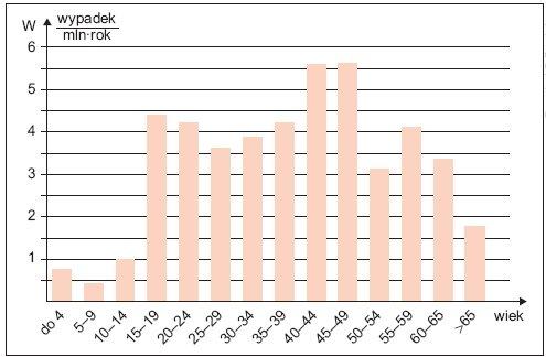 """Rys. 5. Rozkład wskaźnika """"W"""" śmiertelności w wypadkach porażeń prądem elektrycznym w grupach wieku ludności w Polsce w latach 2005–2009"""