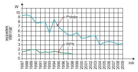 """Rys. 7. Wskaźnik """"W"""" śmiertelności w wypadkach porażeń prądem elektrycznym w Polsce w latach 1987–2009 i w Republice Federalnej Niemiec w latach 1987–1998"""
