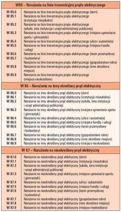 Tab. 1. Wyciąg z Międzynarodowej Statystycznej Klasyfikacji Chorób i Problemów Zdrowotnych obowiązującej po X rewizji w Polsce od 1997 roku